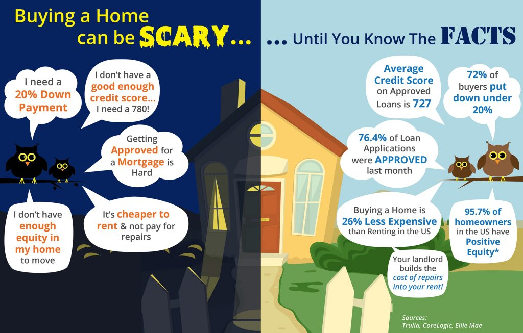 buying a home can be scary infographic