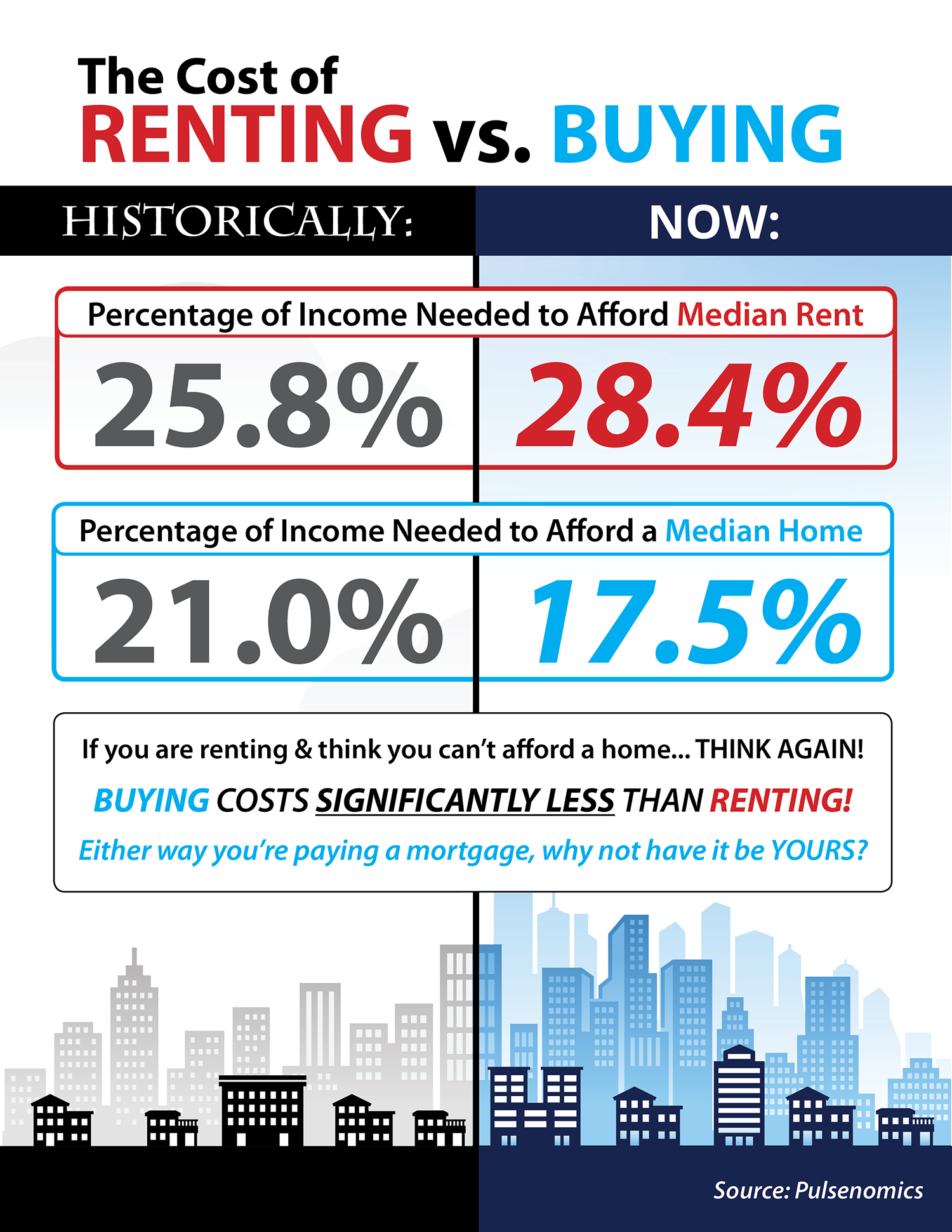 real cost of renting vs buying in sacramento infographic