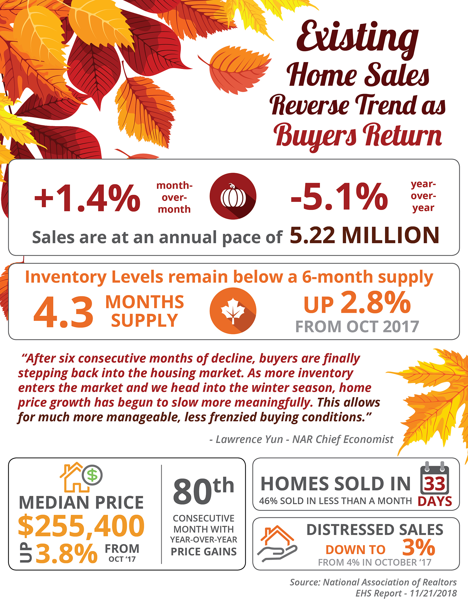 existing home sales in sacramento infographic